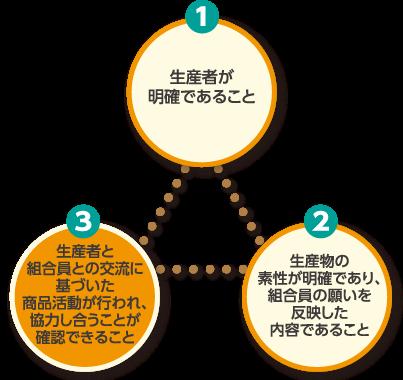 sachoku-sangensoku_sec03