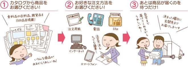 otodoke-chart