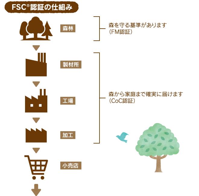 FSC®認証の仕組み