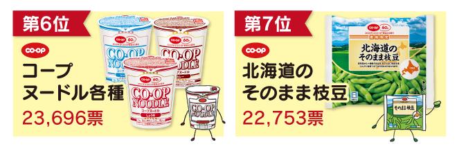 第6位コープヌードル各種第7位北海道のそのまま枝豆