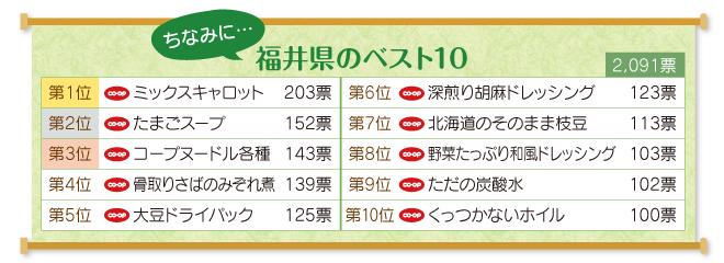 福井県のベスト10