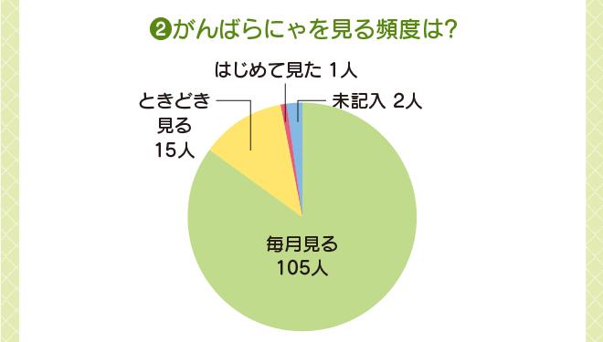 がんばらにゃの見る頻度についてのグラフ