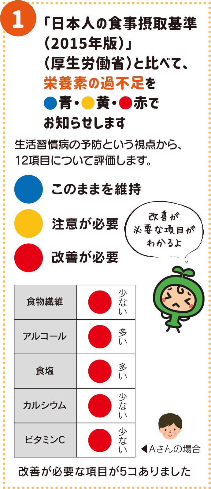 「日本人の食事摂取基準(2015年版)」(厚生労働省)と比べて、栄養素の過不足を青・黄・赤でお知らせします